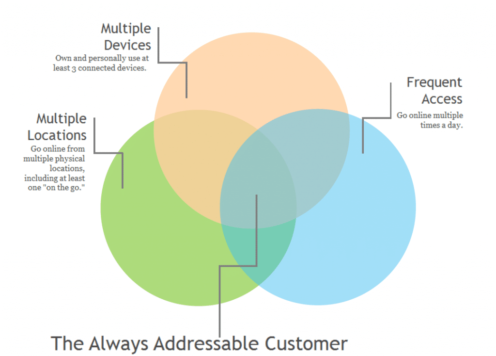 Always Addressable Customer
