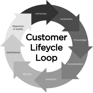 Customer lifecycle loop