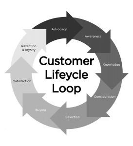Customer lifecycle loop