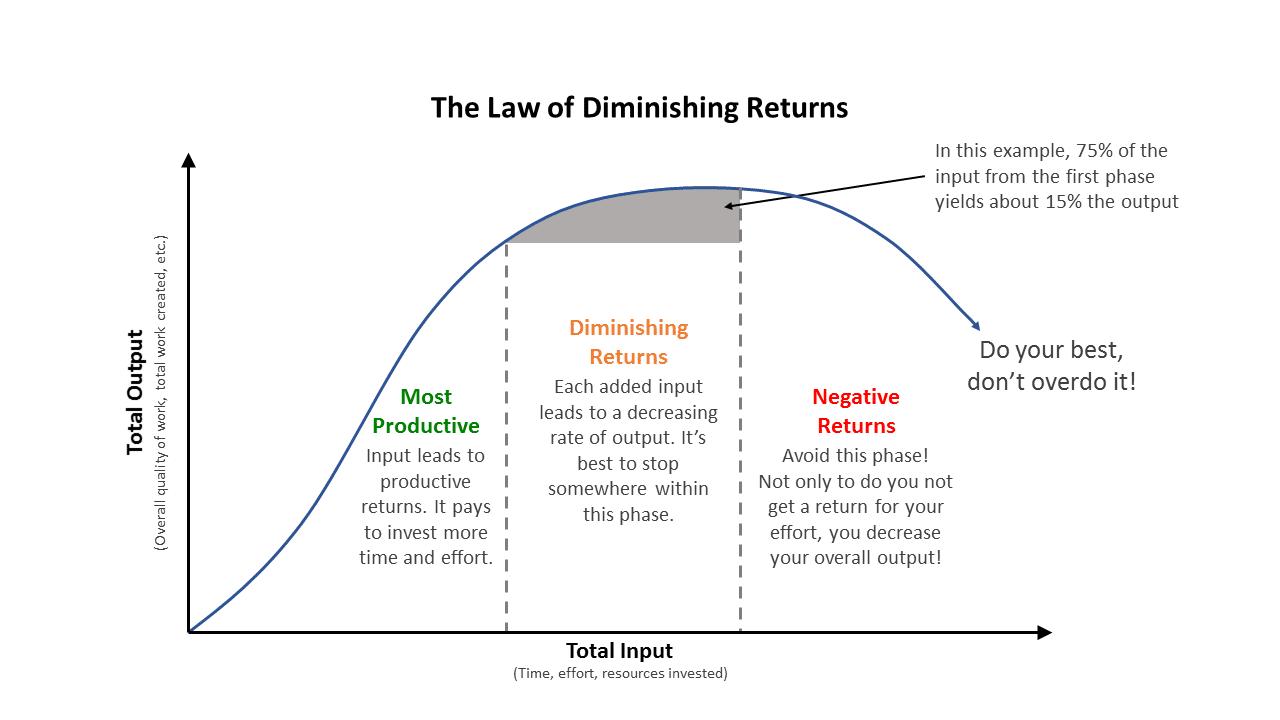 Grafiek the Law of Diminishing returns